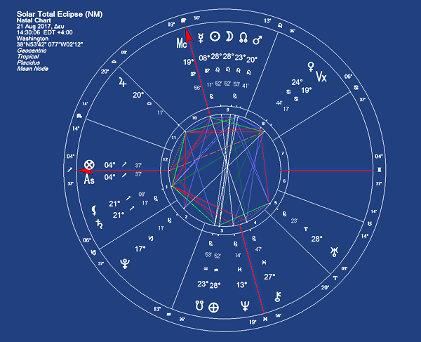 astrological chart for Washington. The sun eclipse aug/2017